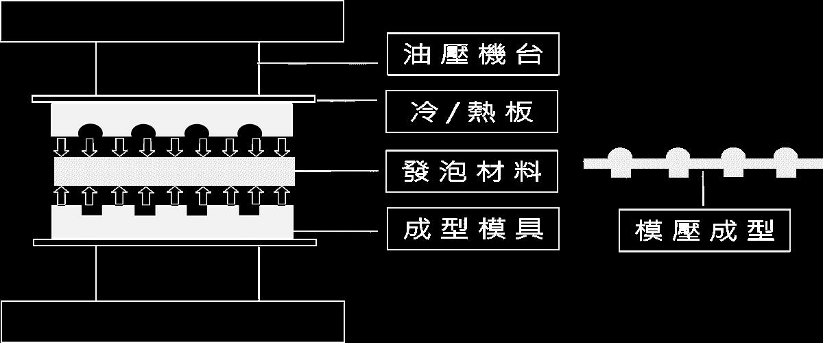 模壓成型2